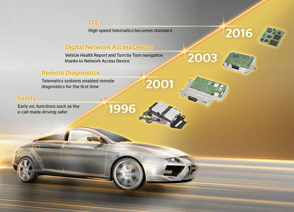 continental_pp_20-years-of-telematics_infographic_en_300x217_300dpi