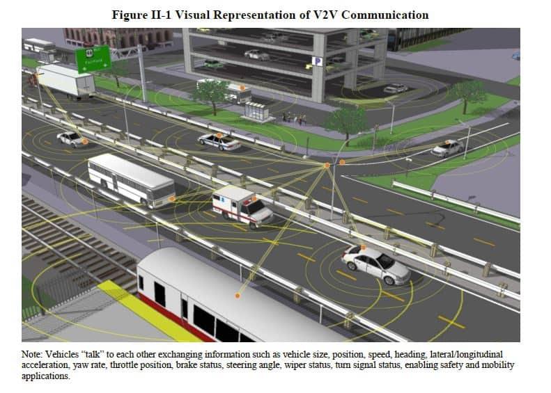 V2Vcommunications