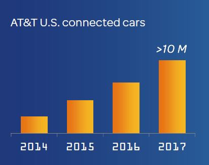 AT&T Connected Car Growht 2017