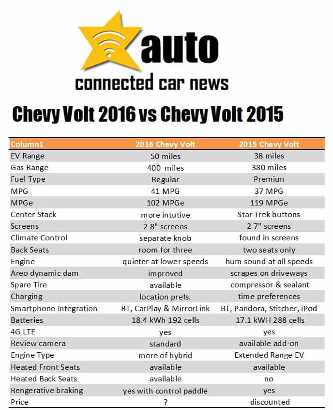 newchevyvoltcompare