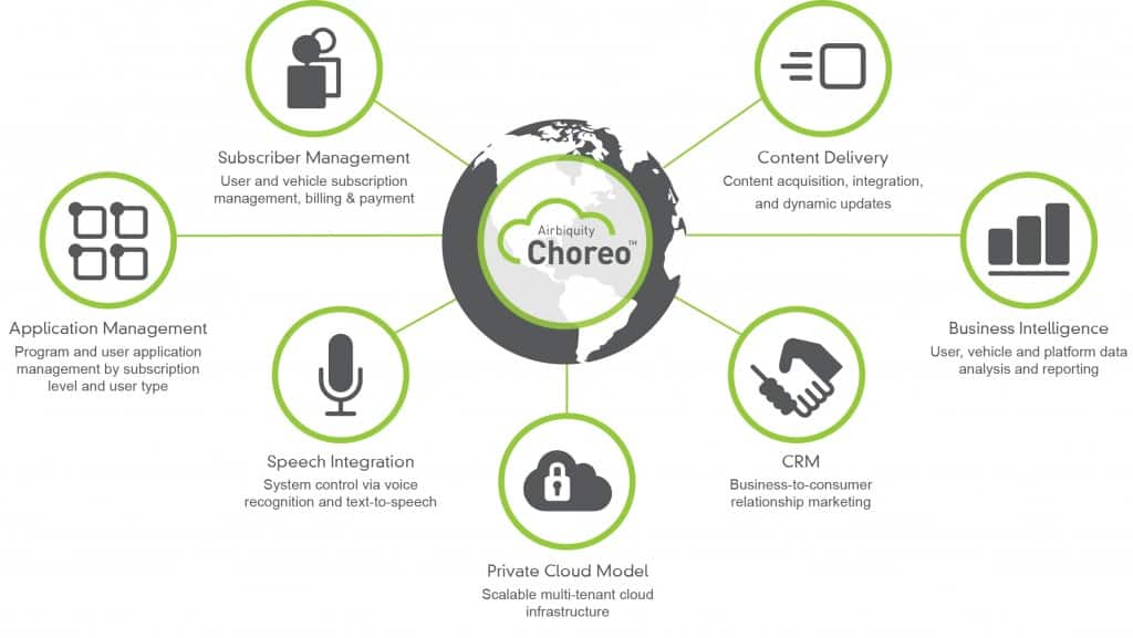 Choreo_platform_graphic