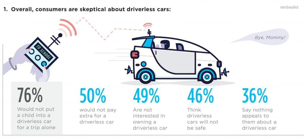 1-consumers-are-skeptical-about-driverless-cars