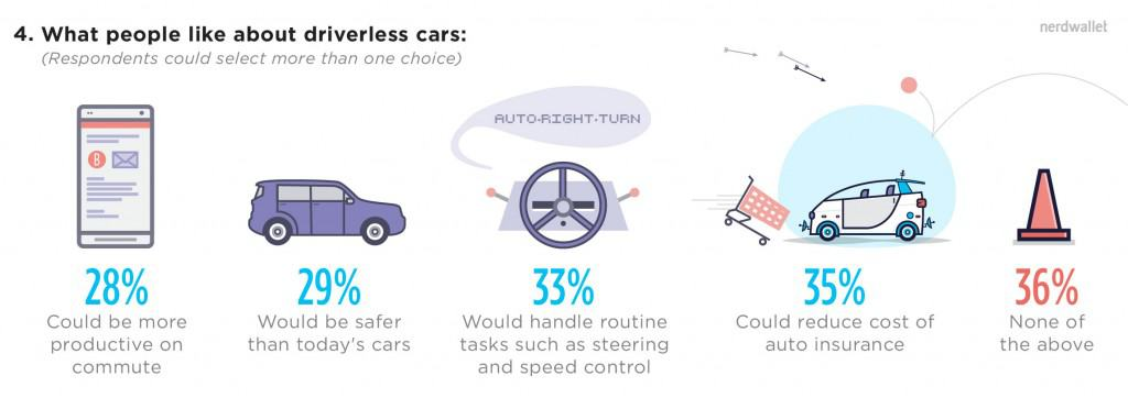 4-what-people-like-about-driverless-cars