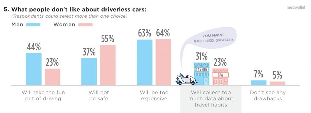 5-what-people-dont-like-about-driverless-cars