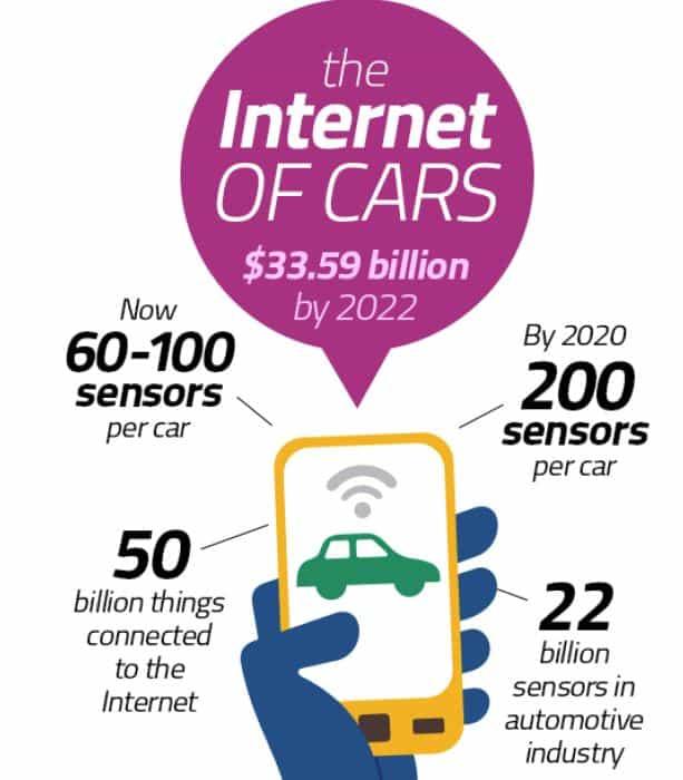 internetofcars