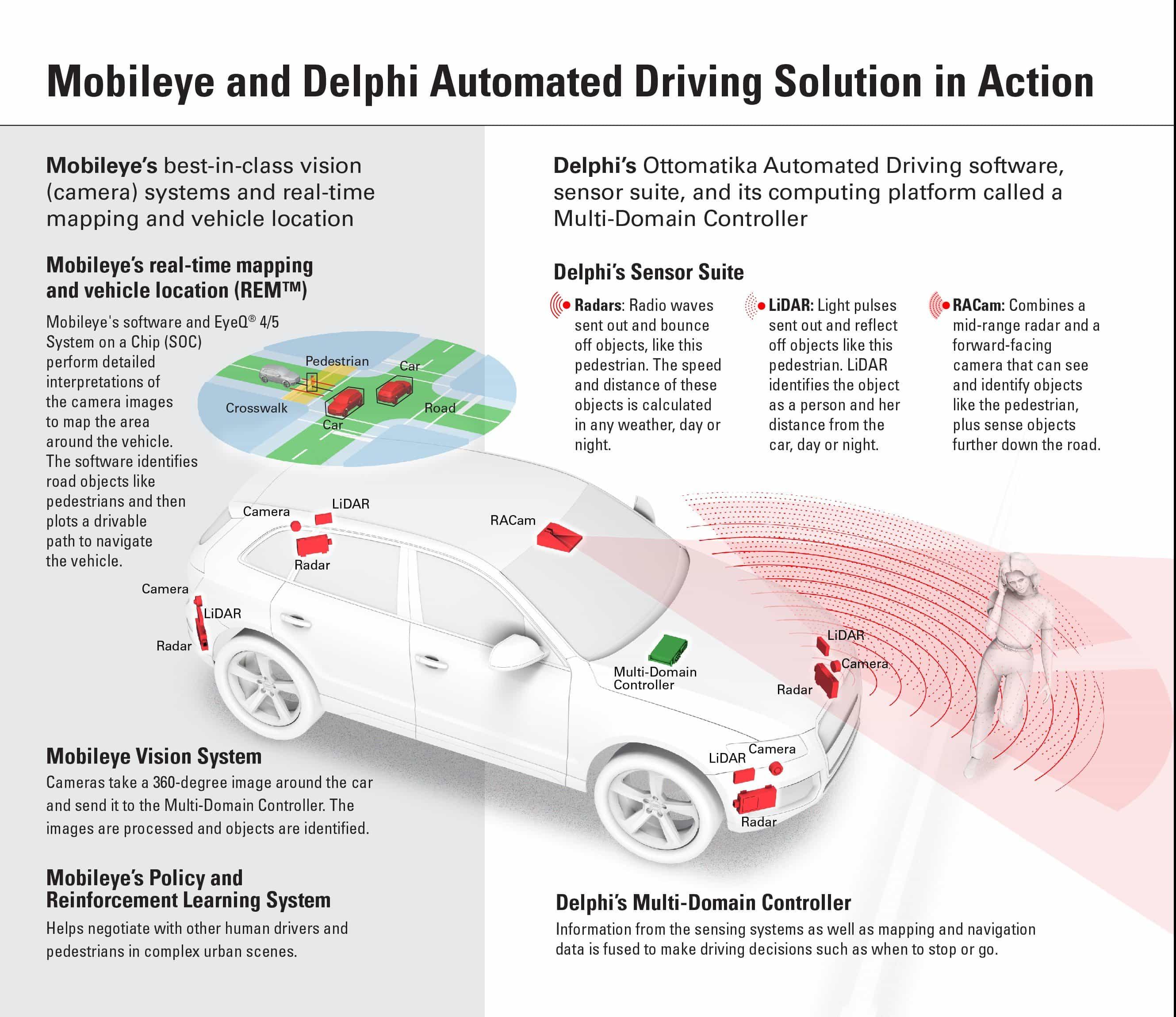 delphi-mobileye-infographic-final