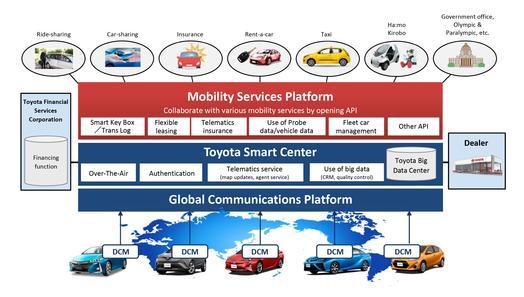 mobility_services_platform