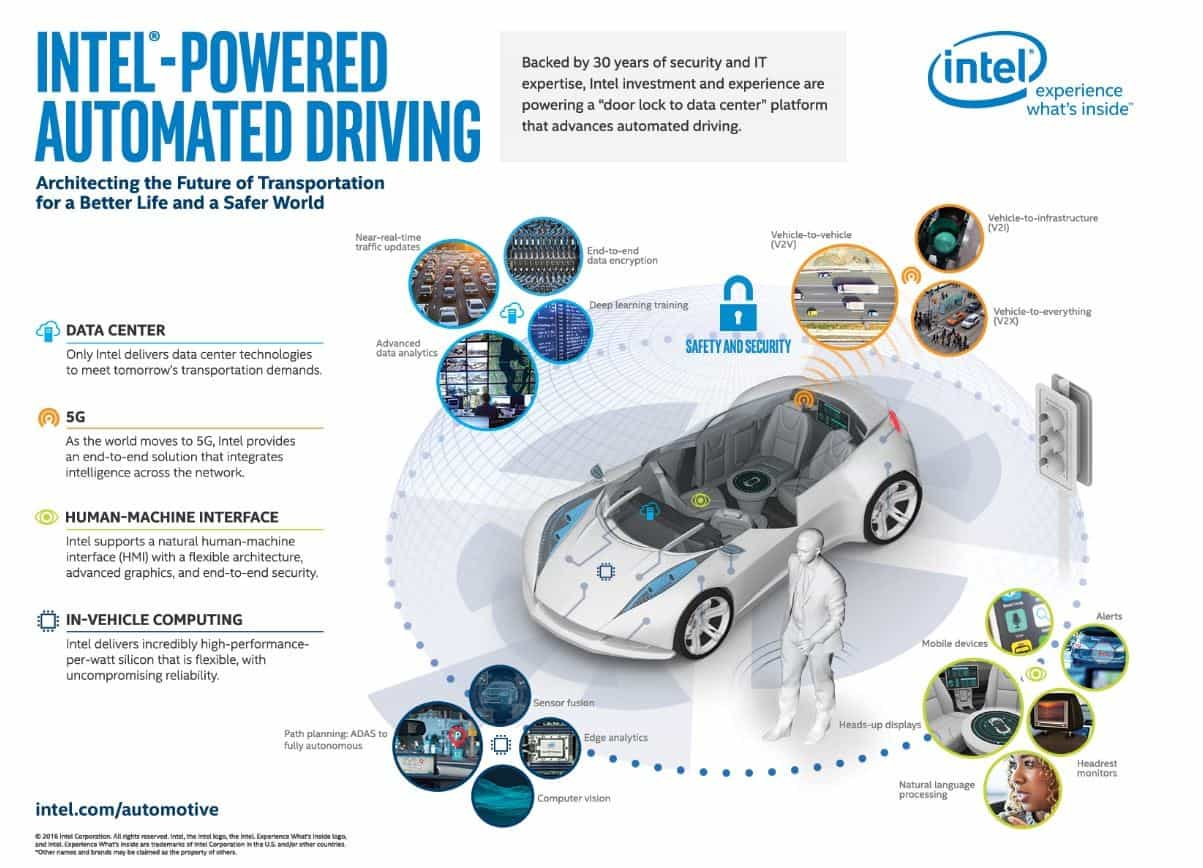 Image result for robot cars mobileye