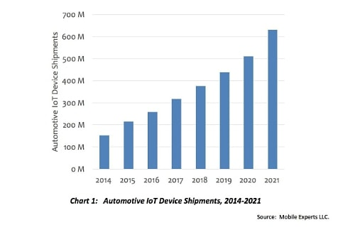 Automotive IoT Device Shipments (PRNewsFoto/Mobile Experts LLC)