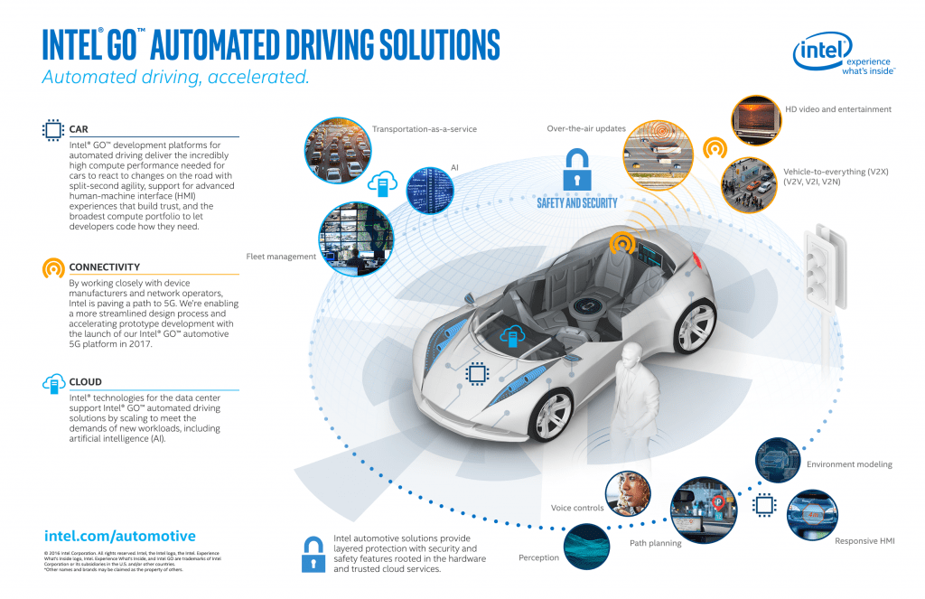 Autonomous car suppliers/testers should share and cooperate with ...